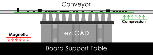 ezLOAD PCB Support System